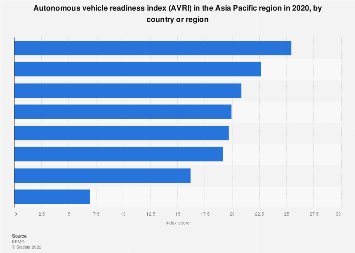 Autonomous vehicle readiness index in APAC 2019, by country