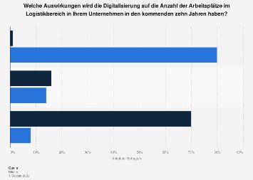 Umfrage zu den Auswirkungen der Digitalisierung auf die Arbeitsplätze in der Logistik
