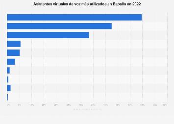 Asistentes virtuales de voz más usados en España en 2019