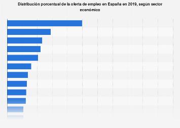 Distribución sectorial de la oferta de empleo España 2018