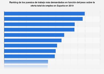 Ranking de los puestos de trabado más demandados España 2018
