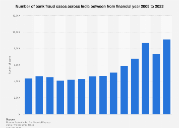 Number of bank fraud cases India 2008-2019