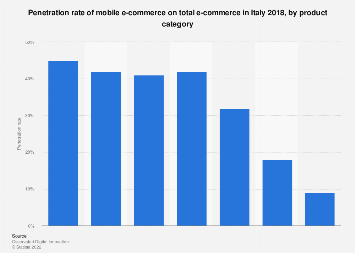 Italy: penetration rate of mobile e-commerce on total e-commerce 2018, by product