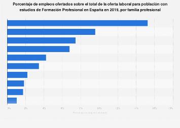 Titulaciones de FP más demandadas en la oferta de empleo España 2018