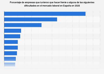 Principales dificultades de las empresas en el mercado laboral España 2018