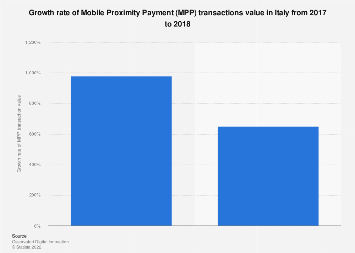 Italy: growth rate of Mobile Proximity Payment transactions value in Italy 2017-2018