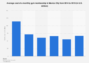 Mexico: gym membership cost in Mexico City 2014-2019