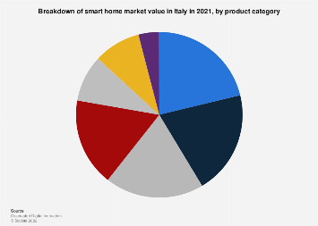 Italy: breakdown of smart home market value 2018, by product category