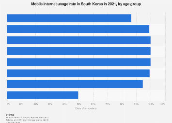 Mobile internet usage rate South Korea 2018, by age group