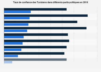Niveau de confiance dans différents partis politiques en Tunisie 2019
