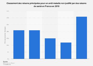 Motifs principaux pour un arrêt maladie sans motif de santé en France 2019