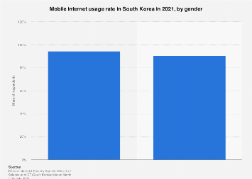 Mobile internet usage rate South Korea 2018, by gender