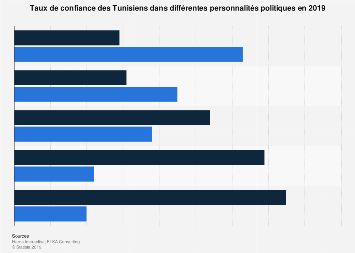 Niveau de confiance dans différents personnalités politiques en Tunisie 2019