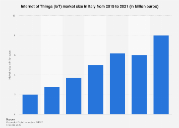 Italy: Internet of Things (IoT) market value 2015-2018