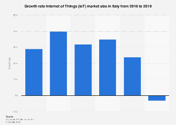 Italy: growth rate of Internet of Things (IoT) market value 2016-2018
