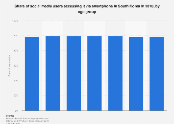 Share of users accessing social media via smartphone South Korea 2018, by age group