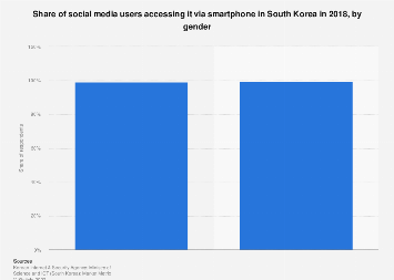 Share of users accessing social media via smartphone South Korea 2018, by gender