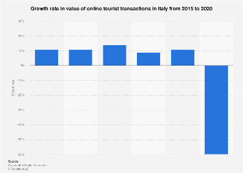 Italy: growth rate of digital tourism market value in Italy 2015-2018