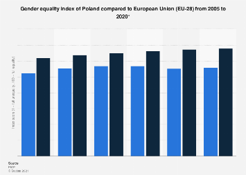 Gender equality index of Poland 2005-2019