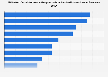 Recherche d'informations via des enceintes connectées en France 2019