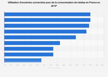 Consommation de médias via des enceintes connectées en France 2019