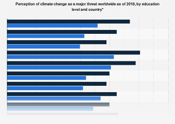 Global country view of global climate change as a major threat by education 2018