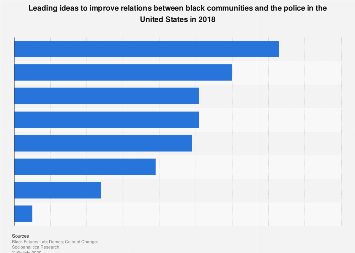 Leading ideas to improve relations between black communities and police U.S. 2018