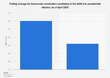 U.S. presidential election: polling average for Democratic nomination, September 2019