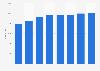 Number of deaths in Saga 2000-2017
