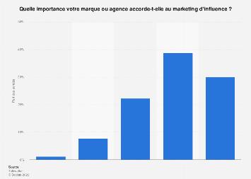 Importance du marketing d'influence pour les entreprises dans le monde 2019