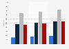 Nombre d'employés du groupe français Vinci par tranche d'âge dans le monde 2016-2018