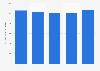 Number of organ transplants performed in the Netherlands 2014-2018