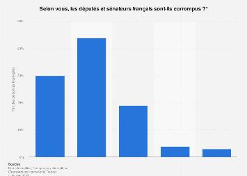 Opinion publique sur les députés et sénateurs corrompus ou non en France 2019