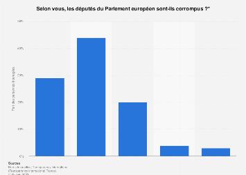 Opinion publique française sur les députés européens corrompus ou non 2019