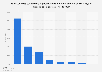 CSP des spectateurs regardant Game of Thrones en France 2019