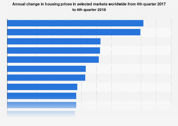 Annual change in housing prices in selected cities worldwide 2017-2018