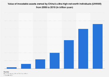 Value of investable assets of China's UHNWIs 2008-2019