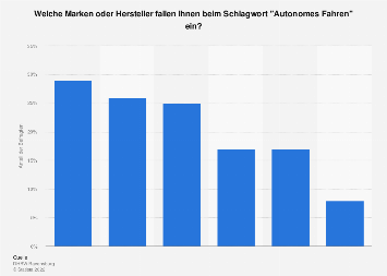 Mit autonomem Fahren assoziierte Marken oder Hersteller 2019