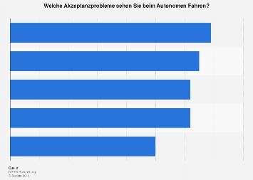 Umfrage zu Nachteilen autonomen Fahrens in Deutschland 2019