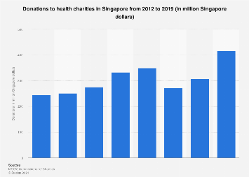 Donations to health charities Singapore 2012-2016