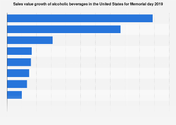 Dollar sales growth of alcoholic beverages U.S. Memorial day 2019