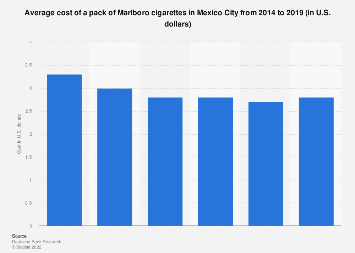 Chart: The Price of a Pack of Cigarettes around the World