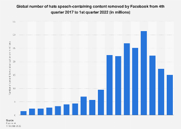 Facebook: hate speech-containing content removal Q4 2017 - Q1 2019