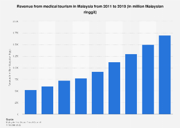 Revenue from medical tourism Malaysia 2011-2018