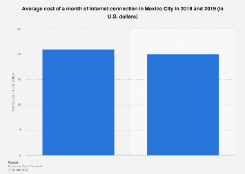 Mexico: cost of a month of Internet in Mexico City 2018-2019