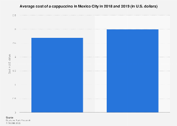 Mexico: cost of a cappuccino in Mexico City 2018-2019