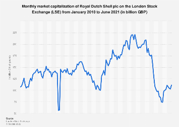 London Stock Market: Shell plc monthly market capitalization 2010-2019