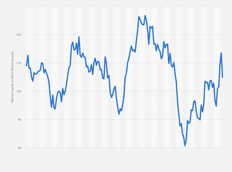 HSBC Holdings plc: market capitalization 2010-2019   Statista