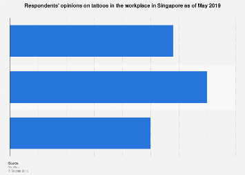 Opinions on tattoos in the workplace Singapore 2019