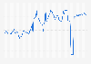 London Stock Exchange: Toyota  monthly market capitalization 2010-2019